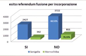 L'esito del referendum sulla fusione tra Senigallia e Morro d'Alba dell'ottobre 2016