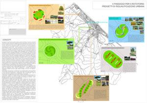 """Progetto """"5 paesaggi per 5 rotatorie"""": schema complessivo"""