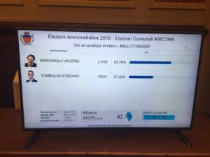 I dati definitivi del ballottaggio