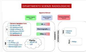 Le dotazioni in forza al Dipartimento di Scienze Radiologiche